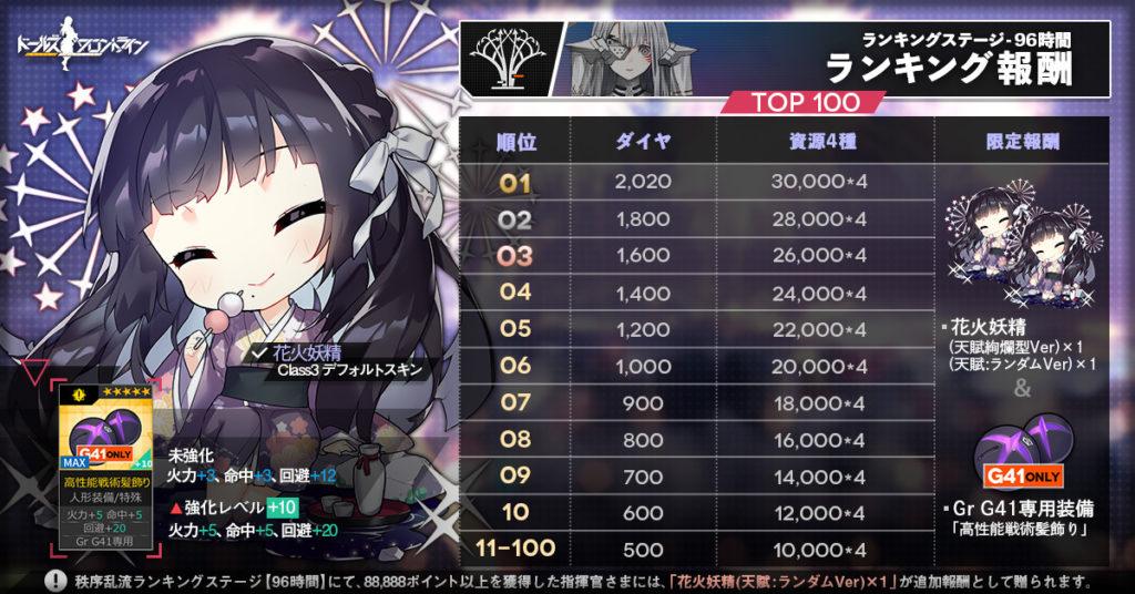 Ranking reward1