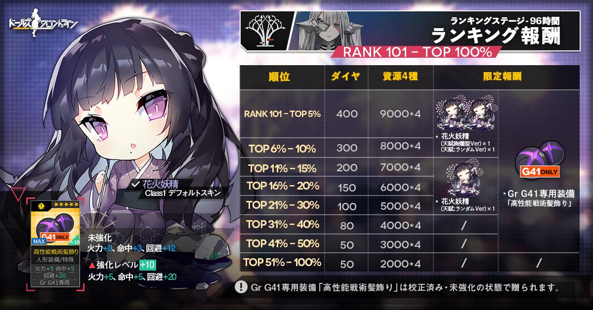 Ranking reward2